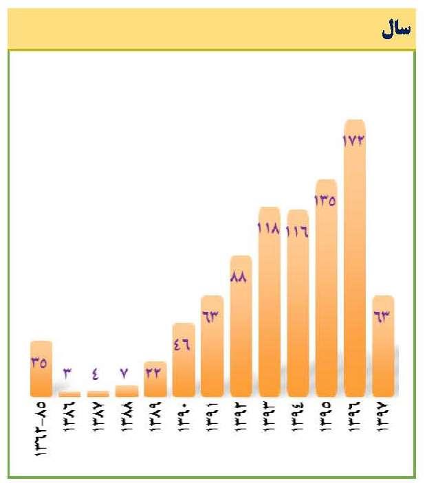 نمودار 2. شمار در سال انتشار