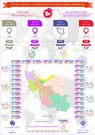 آمار پایاننامهها و رسالههای ثبت شده با قلمرو جغرافیایی