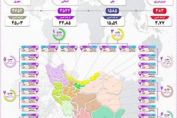 آمار پایاننامهها و رسالههای ثبت شده با قلمرو جغرافیایی اعلام شد