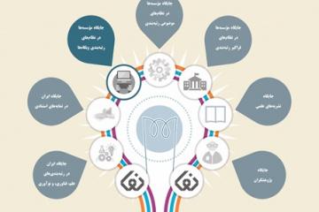 نمای وبگاه مؤسسهها 2017: جایگاه مؤسسههای ایرانی در نظامهای رتبهبندی وبگاهها منتشر شد